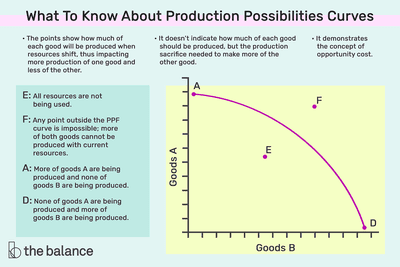 what to know about production possibilities curves. The points show how much of each goods will be produced when resources shift for more production of one good, and less of the other. It demonstrates the concept of opportunity cost. It doesn't indicate how much of each good should be produced, but the production sacrifice needed to make more of the other good.