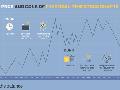Pros and cons of free real-time stock charts. Pros: Real-time Excellent backup data source Great training tool for new traders Cons: Unofficial Usually comes from sole data provider Isn't guaranteed for accuracy or timeliness