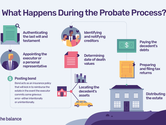 Custom illustration showing the probate process