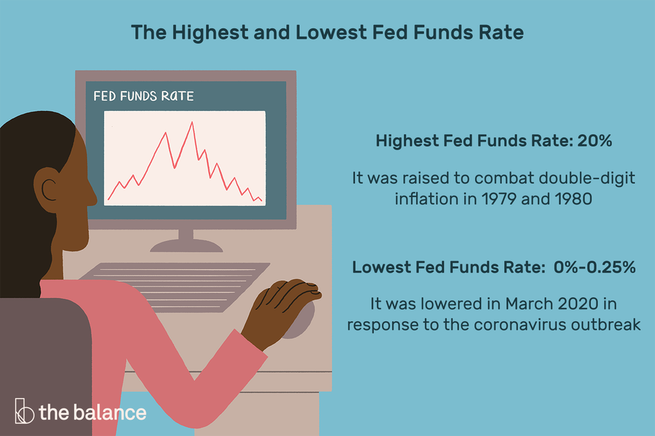The highest and lowest Fed funds rates: it was raised to 20% to combat double digit inflation in 1979 and 1980. It was lowered to 0% to 0.25% in March 2020 in response to the coronavirus outbreak.