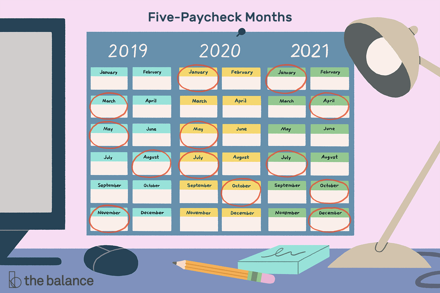 Months In Which You Receive 5 Paychecks From 2021 2029