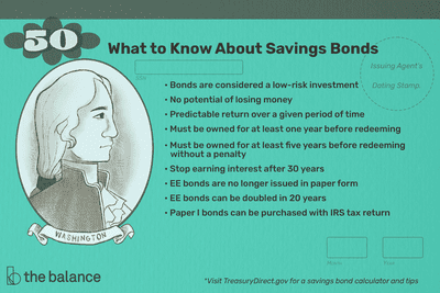 What to know about savings bonds. Bonds are considered a low-risk investment, No potential of losing money, Predictable return over a given period of time, Must be owned for at least one year before redeeming, Must be owned for at least five years before redeeming without a penalty, Stop earning interest after 30 years , EE bonds are no longer issued in paper form, EE bonds can be doubled in 20 years, Paper I bonds can be purchased with IRS tax return