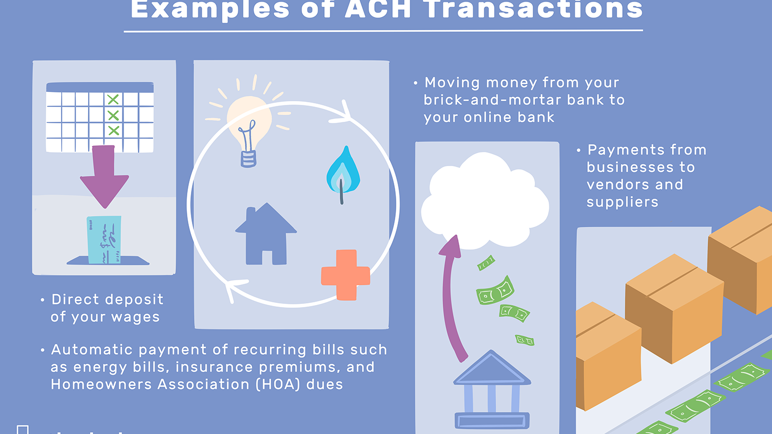 What Does Ach Stand For Electronic Payments