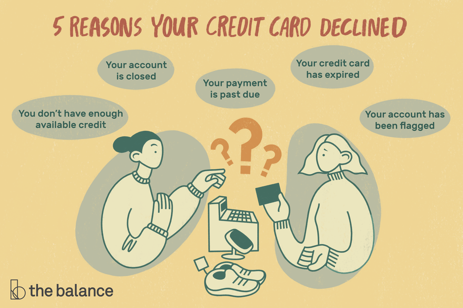"Image shows someone watching their card get declined at a register when they're trying to buy a pair of shoes. Text reads: ""5 reasons your credit card declined: you don't have enough available credit; your account is closed; your payment is past due; your credit card has expired; your account has been flagged"""