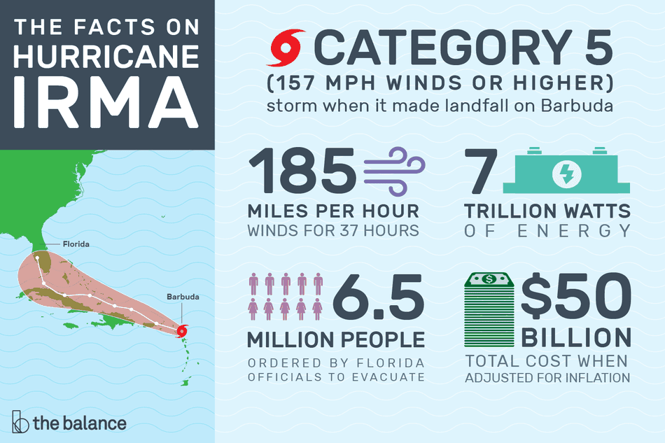 "Image shows an infographic of the area impacted by hurricane irma on a map. Text reads: ""The facts on hurricane irma: category 5 storm when it made landfall on barbuda; 185 miles per hour, winds for 37 hours. 7 trillion watts of energy, 6.5 million people ordered to evacuate, $50 billion total cost when adjusted for inflation"""