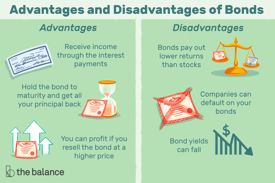 """Image shows two panels. Title reads: """"Advantages and disadvantages of bonds."""" The first panel reads: """"Advantages: receive income through the interest payments. Hold the bond to maturity and get all your principle back. You can profit if you resell the bond at a higher price."""" The other column says: """"Disadvantages: Bonds pay out lower returns than stocks. Companies can default on your bonds. Bond yields can fall"""""""