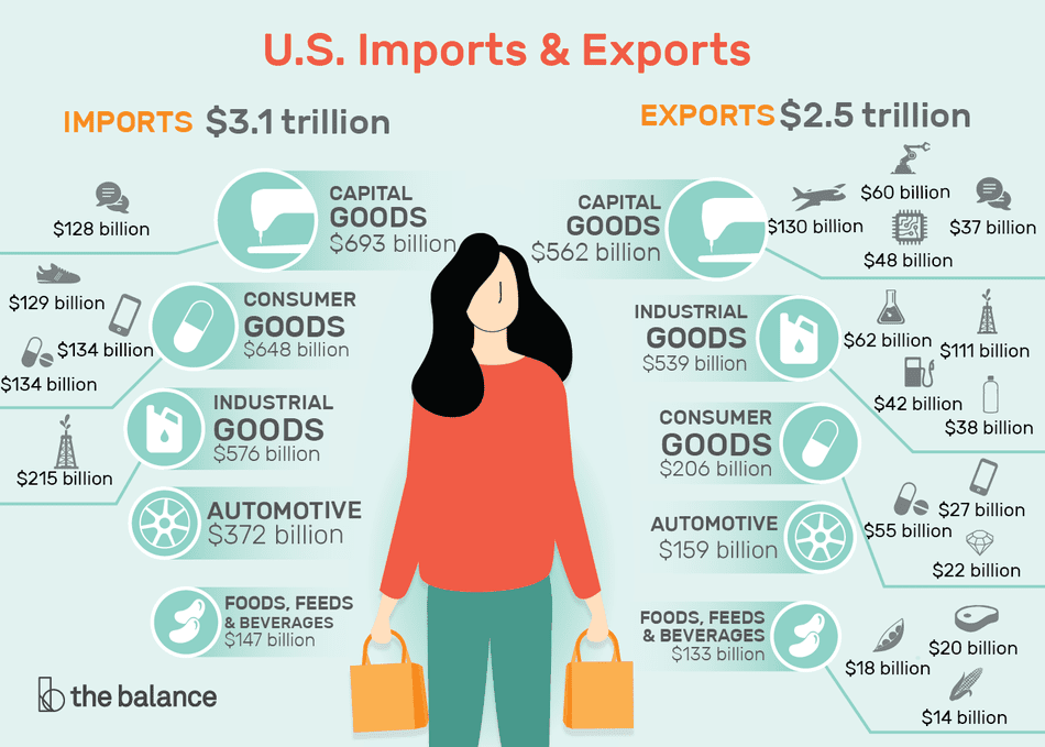 U S  Imports and Exports: Components and Statistics