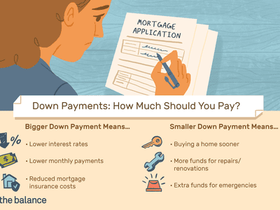 Down Payments: How Much Should You Pay?