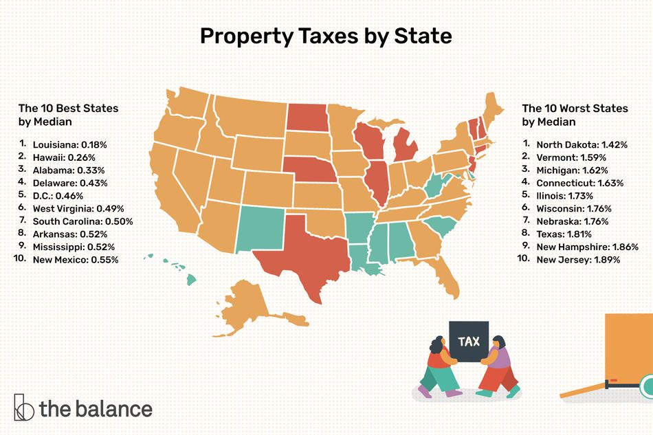 property taxes by state The 10 Best States By Median Louisiana: 0.18% Hawaii: 0.26% Alabama: 0.33% Delaware: 0.43% D.C.: 0.46% West Virginia: 0.49% South Carolina: 0.50% Arkansas: 0.52% Mississippi: 0.52% New Mexico: 0.55% The 10 Worst States by Median North Dakota: 1.42% Vermont: 1.59% Michigan: 1.62% Connecticut: 1.63% Illinois: 1.73% Wisconsin=sin: 1.76% Nebraska: 1.76% Texas: 1.81% New Hampshire: 1.86% New Jersey: 1.89%