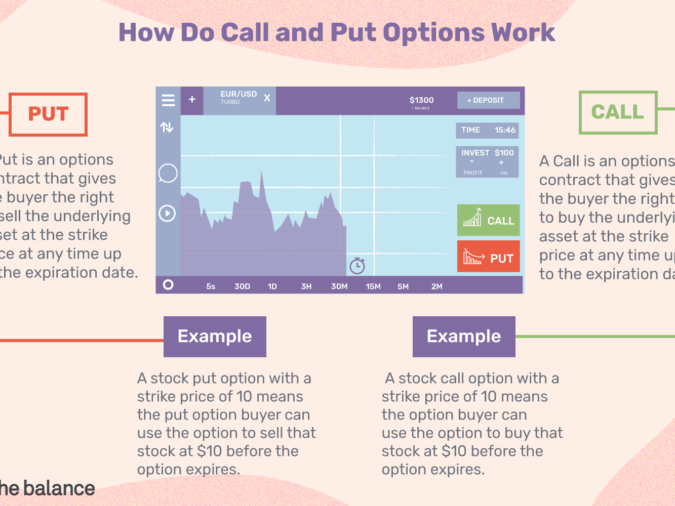 Call and put options definitions and examples.