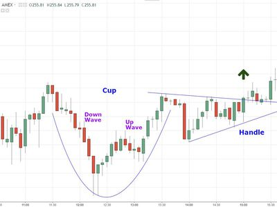 Cup and Handle Reversal Pattern on Intraday Chart