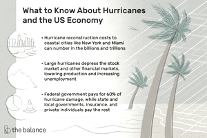 what to know about hurricanes and the us economy. Hurricane reconstruction costs to coastal cities like New York and Miami can number in the billions and trillions. Large hurricanes depress the stock market and other financial markets, lowering production and increasing unemployment. Federal government pays for 60% of hurricane damage, while state and local governments, insurance, and private individuals pay the rest