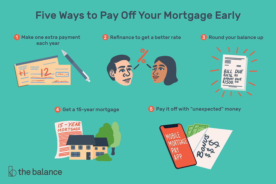"Text reads ""Five ways to pay off your mortgage early: make one extra payment each year, refinance to get a better rate, round your balance up, get a 15-year mortgage, pay it off with ""unexpected"" money"""