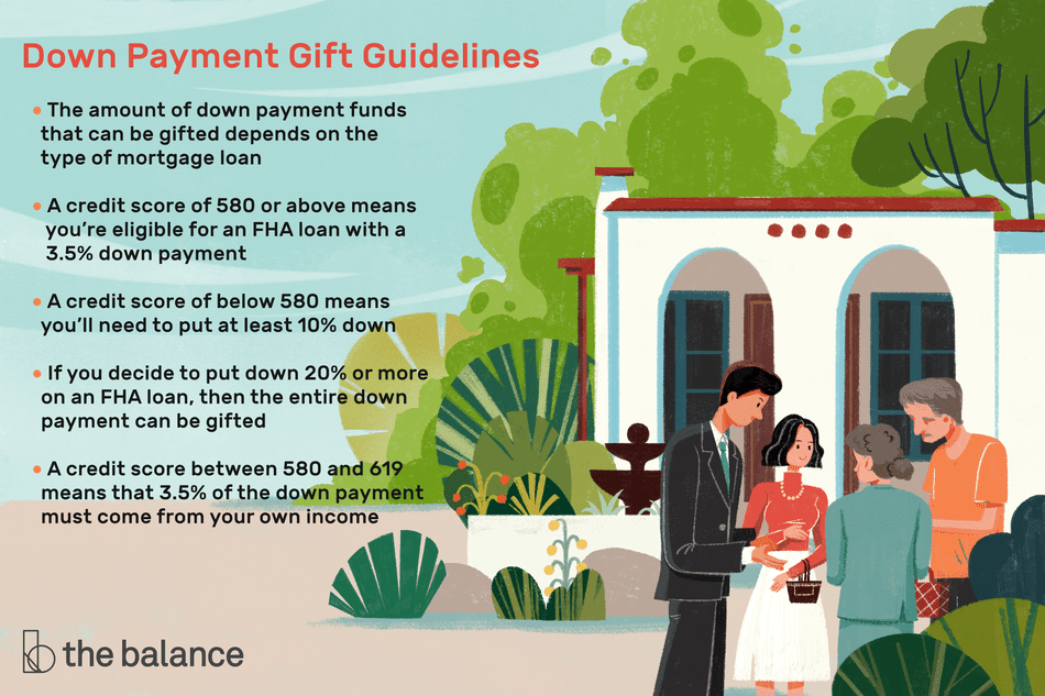 "This illustration describes down payment gift guidelines including ""The amount of down payment funds that can be gifted depends on the type of mortgage loan,"" ""A credit score of 580 or above means you're eligible for an FHA loan with a 3.5% down payment,"" ""A credit score of below 580 means you'll need to put at least 10% down,"" ""If you decide to put down 20% or more on an FHA loan, then the entire down payment can be gifted,"" and ""A credit score between 580 and 619 means that 3.5% of the down payment must come from your own income."""