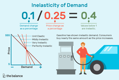 Inelastic Demand Definition Formula Curve Examples