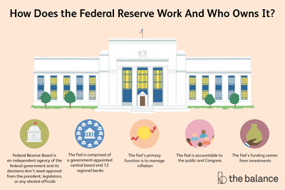 how does the federal reserve work and who owns it? The Fed is comprised of a government-appointed central board and 12 regional banks; Federal Reserve Board is an independent agency of the federal government, and its decisions don't need approval from the president, legislators, or any elected officials; The Fed is accountable to the public and Congress - The Fed's funding comes from investments; The Fed's primary function is to manage inflation