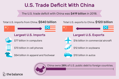 US Trade Deficit With China: Causes, Effects, Solution