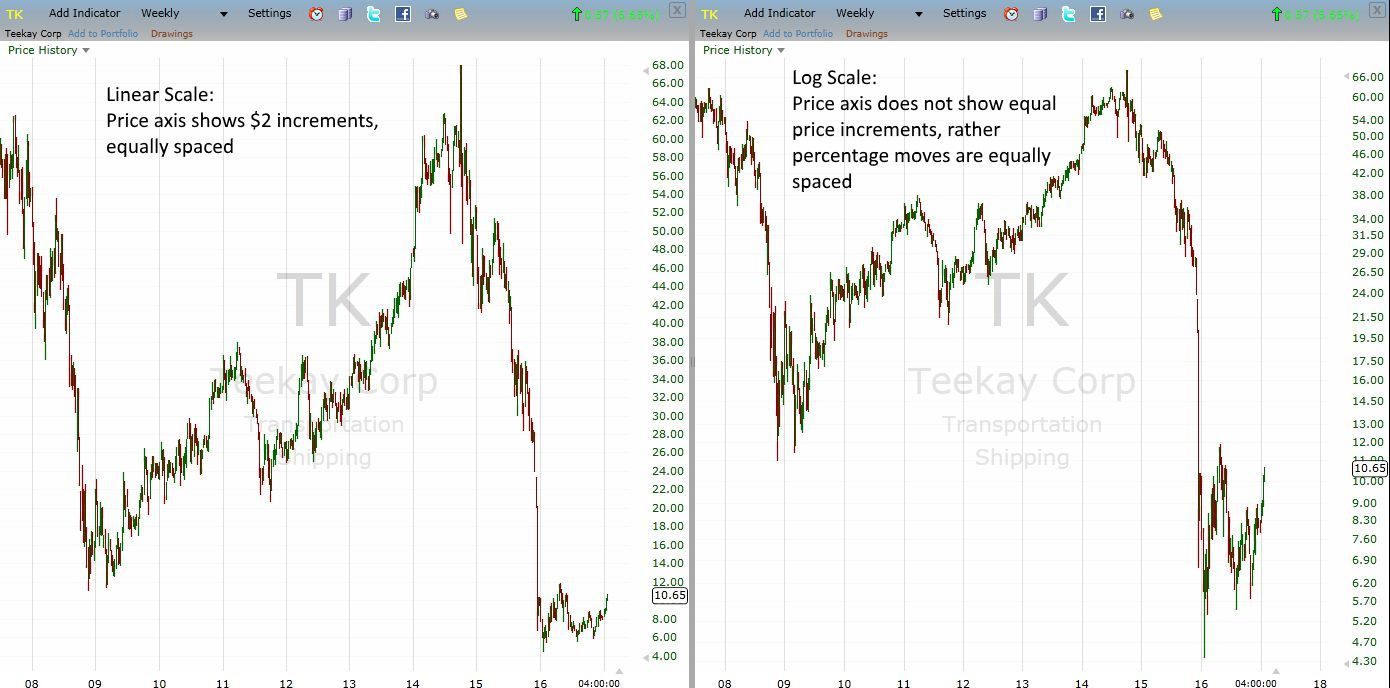 How Linear (Arithmetic) Price Charts Differ From Logarithmic Charts