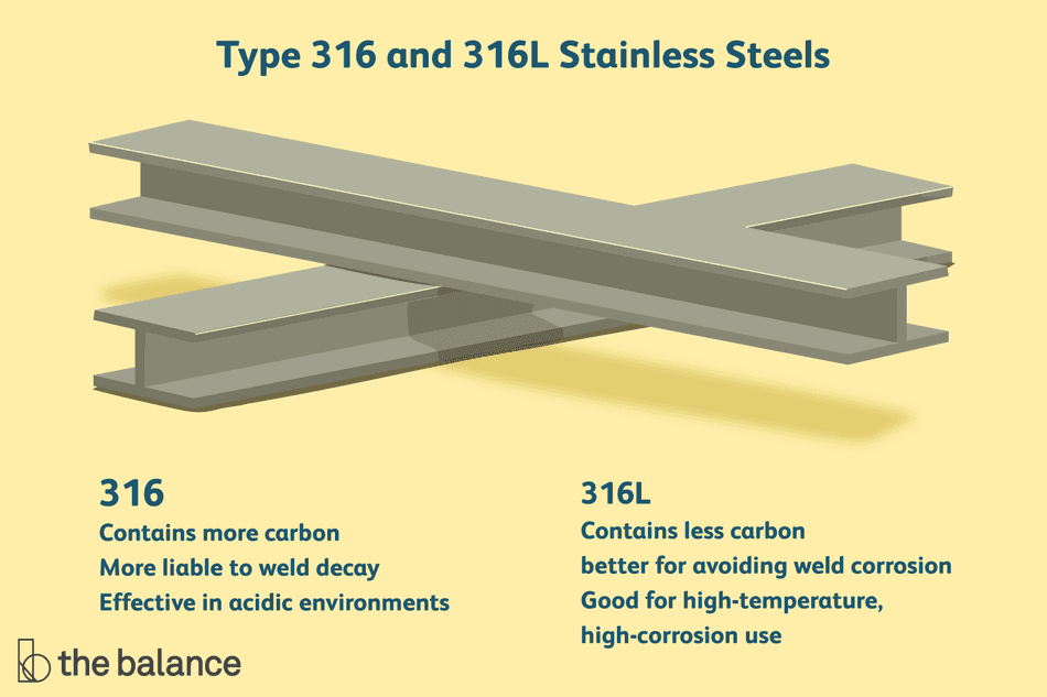 What Is Stainless Steel Made Of >> Type 316 316l Stainless Steels Explained