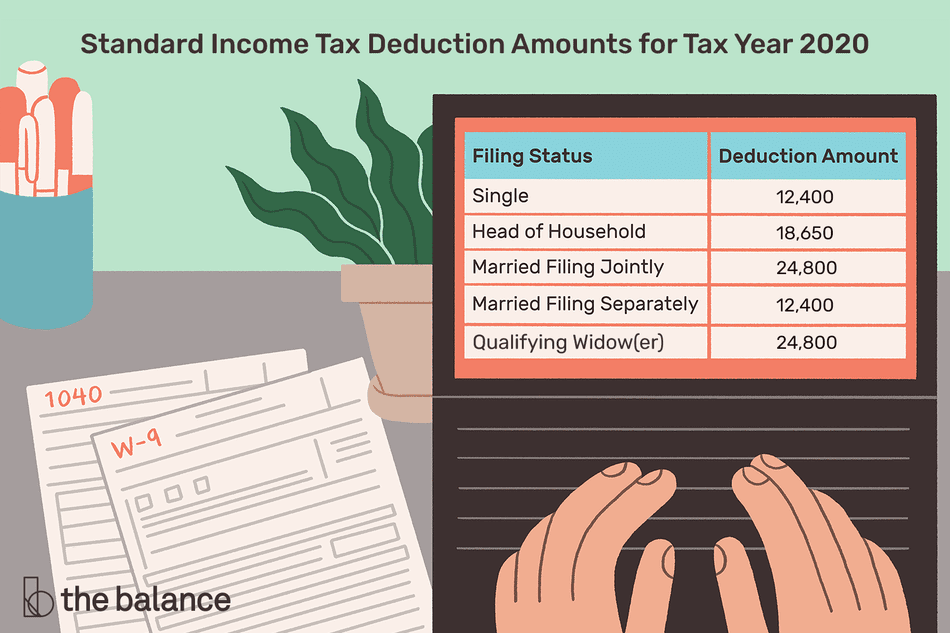 A list of the standard deduction amounts for Tax Year 2020