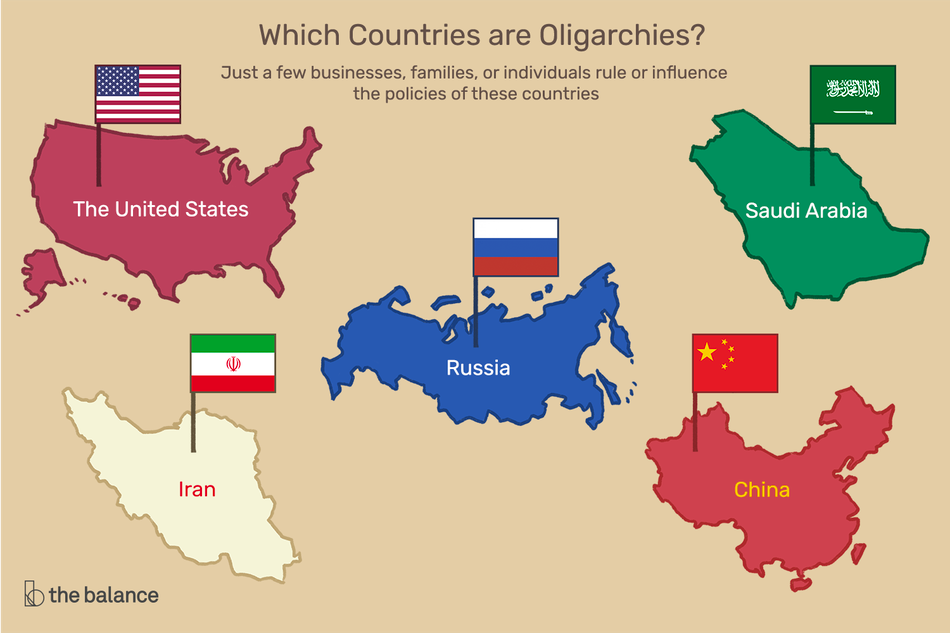 "Image shows outlines of the U.S., Russia, Saudi Arabia, Iran, and China. Text reads: ""Which countries are oligarchies? Just a few businesses, families, or individuals rule or influence the policies of these countries."""