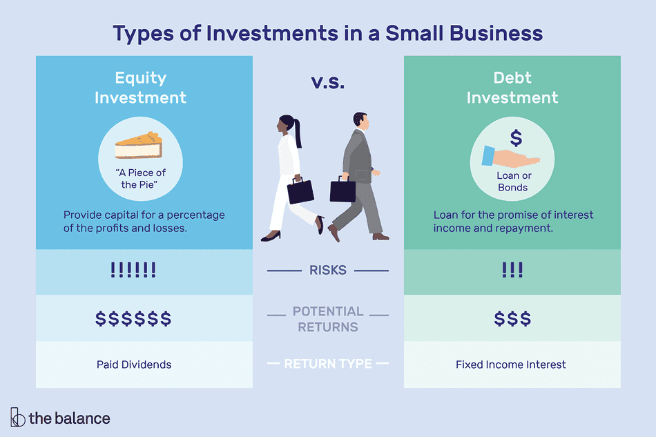 Types of investments in a small business: equity investment vs. debt investment
