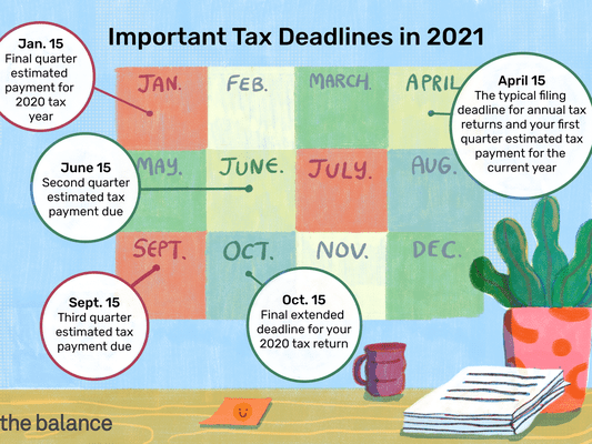 Image shows important tax deadlines in 2021, including Jan. 15 for the final quarter estimated payment for 2020 tax year, April 15 for the typical filing deadline for annual tax returns and your first quarter estimated tax payment for the current year, June 15 for second quarter estimated tax payment, Sept. 15 for third quarter estimated tax payment, and Oct. 15 for the final extended deadline for your 2020 tax return.