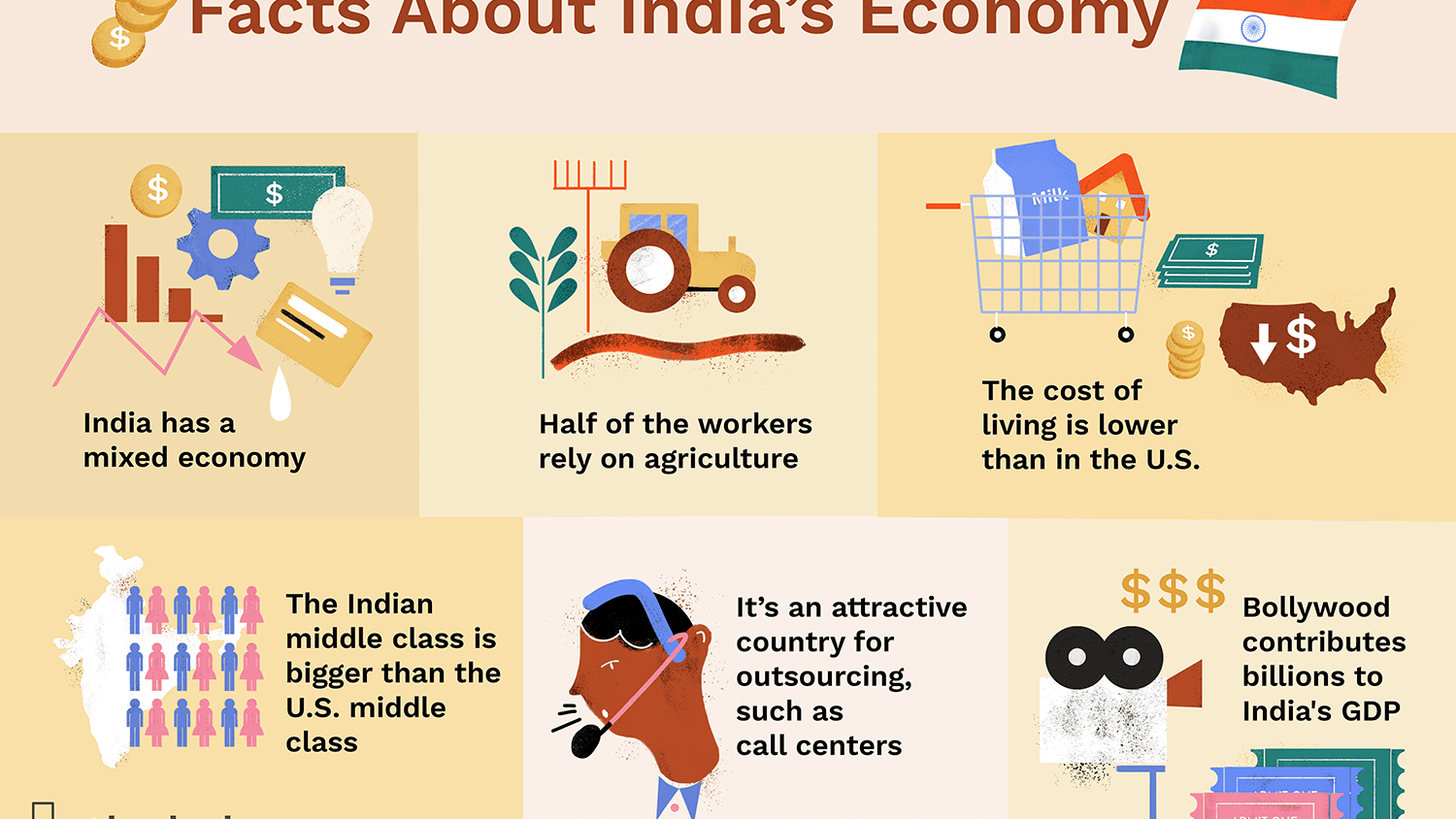 India's Economy: Challenges and Opportunities