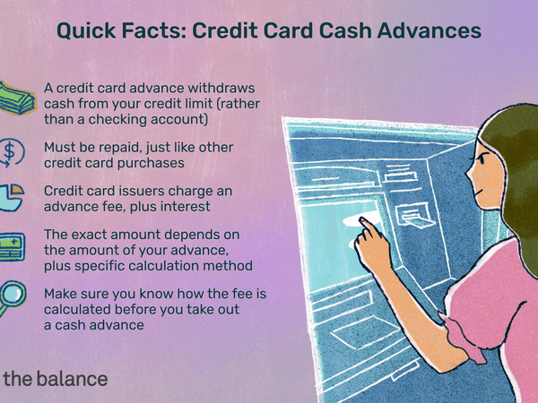 Image shows quick facts about credit card cash advances. A credit card advance withdraws cash from your credit limit (rather than a checking account). Must be repaid, just like other credit card purchases. Credit card issuers charge an advance fee, plus interest. The exact amount depends on the amount of your advance, plus specific calculation method. Make sure you know how the fee is calculated before you take out a cash advance.