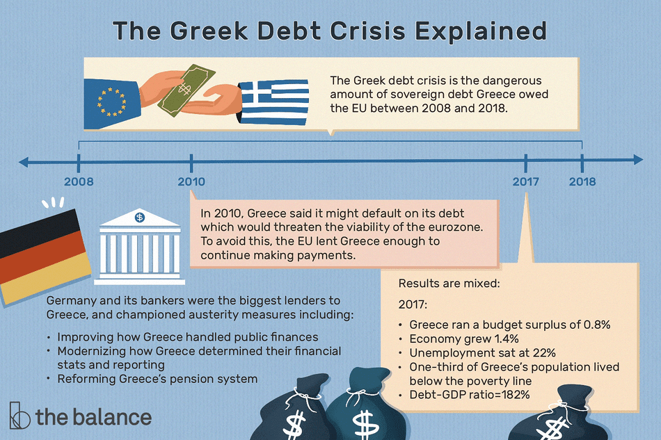 "Text reads: ""The greek debt crisis explained: the greek debt crisis is the dangerous amount of sovereign debt greece owed the EU between 2008 and 2018. In 2010, greece said it might default on its debt, which would threaten the viability of the eurozone. To avoid this, the EU lent greece enough to continue making payments. Germany and its bankers were the biggest lenders, and championed austerity measures including: improving how greece handled public finances; modernizing how greece determined their financial stats and reporting; reforming greece's pension system. Results are mixed—2017: greece ran a budget surplus of 0.8%; economy grew 1.4%; unemployment sat at 22%; one third of greece's population lived below the poverty line; debt-GDP ratio=182%"""