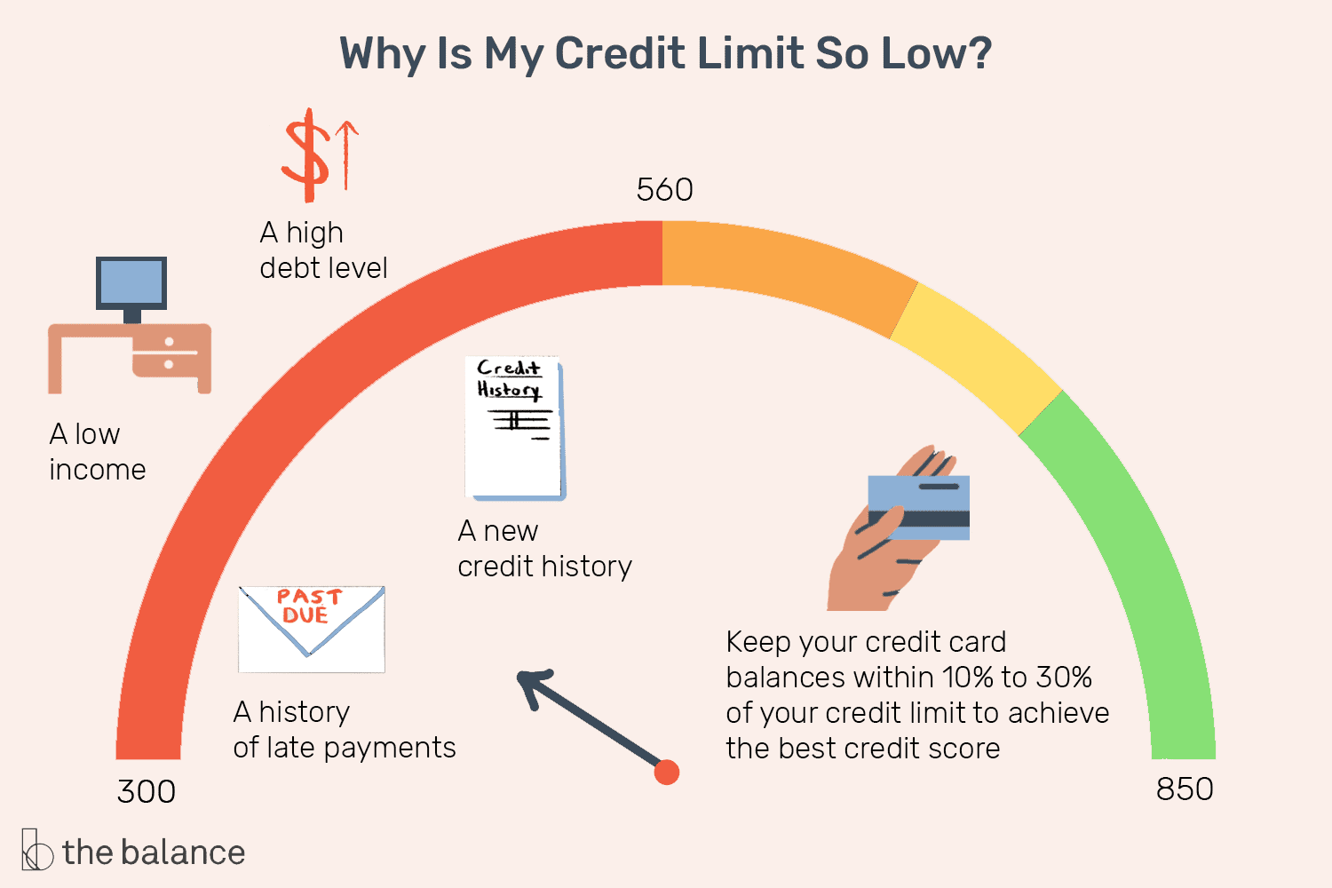 foto de What is the Credit Limit on a Credit Card?