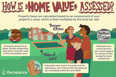 How Is Home Value Assessed? Property taxes are calculated based on an assessment of your property's value, which is then multiplied by the local tax rate. Compare property to other similar properties that have recently sold in the immediate area Calculate how much it would cost to reproduce your home from the ground up, including materials and labor Estimate how much income you could expect to receive if the property were rented out