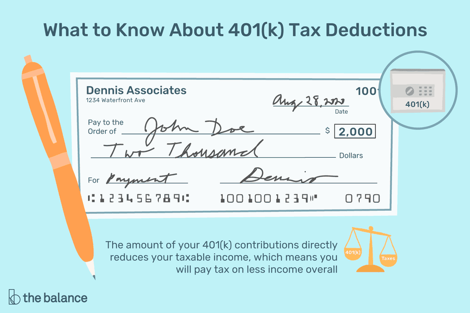 "Image shows a check for 2,000 for John Doe, made out from Dennis Associates on August 28, 2019. Text reads: ""What to know about 4019(k) Tax Deductions: The amount of your 401(k) contributions directly reduces your taxable income, which means you will pay tax or less income overall"""