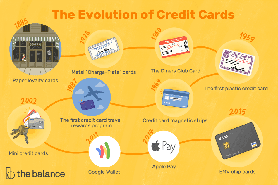 An illustrated timeline of credit cards shows their development from paper to metal to plastic.