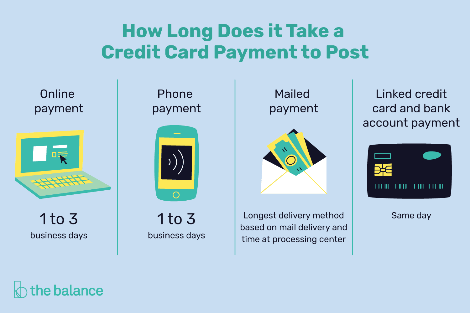 How long does it take a credit card payment to post when will an online or phone payments post to your account reheart Image collections