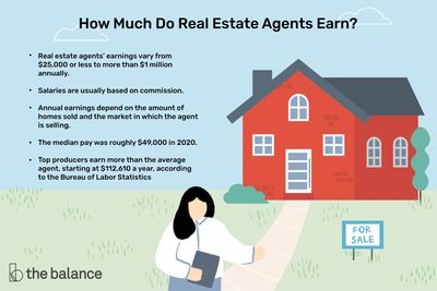 how much do real estate agents earn? Real estate agents' earnings vary from $25,000 or less to more than $1 million annually. - Salaries are usually based on commission. Annual earnings depend on the amount of homes sold and the market in which the agent is selling. - The median pay was roughly $49,000 in 2020. Top producers earn more than the average agent, starting at $112,610 a year, according to the Bureau of Labor Statistics