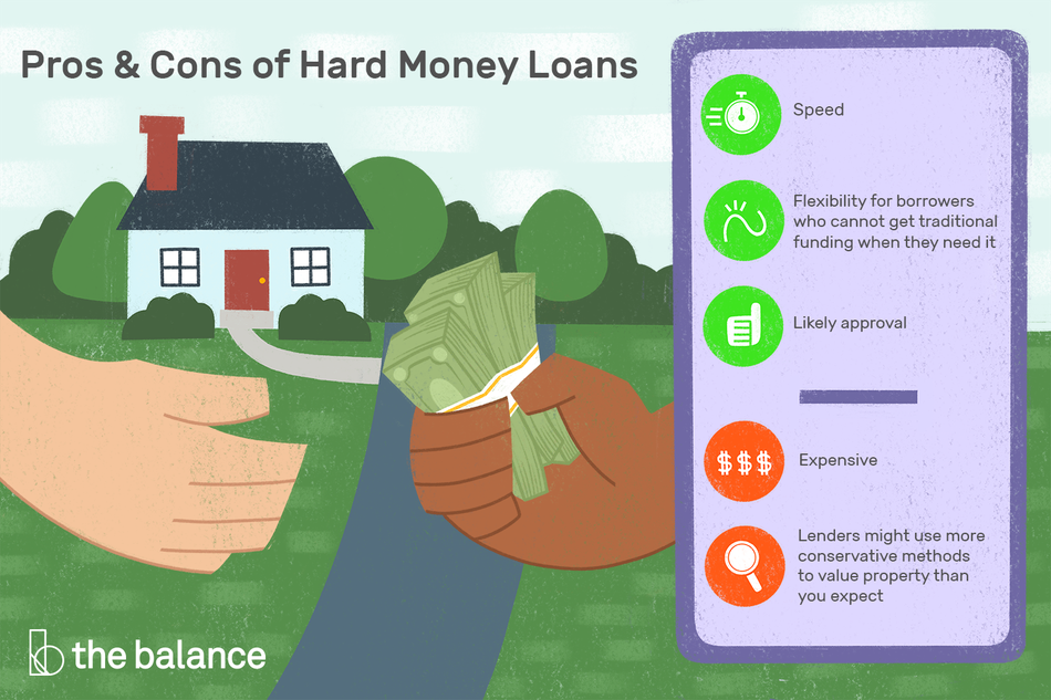 """Image shows one hand handing money to another, in front of a suburban home. Text reads: """"Pros and cons of hard money loans:"""" pros: """"Speed, flexibility for borrowers who cannot get traditional funding when they need it; likely approval."""" cons: """"Expensive; lenders might use more conservative methods to value property than you expect"""""""