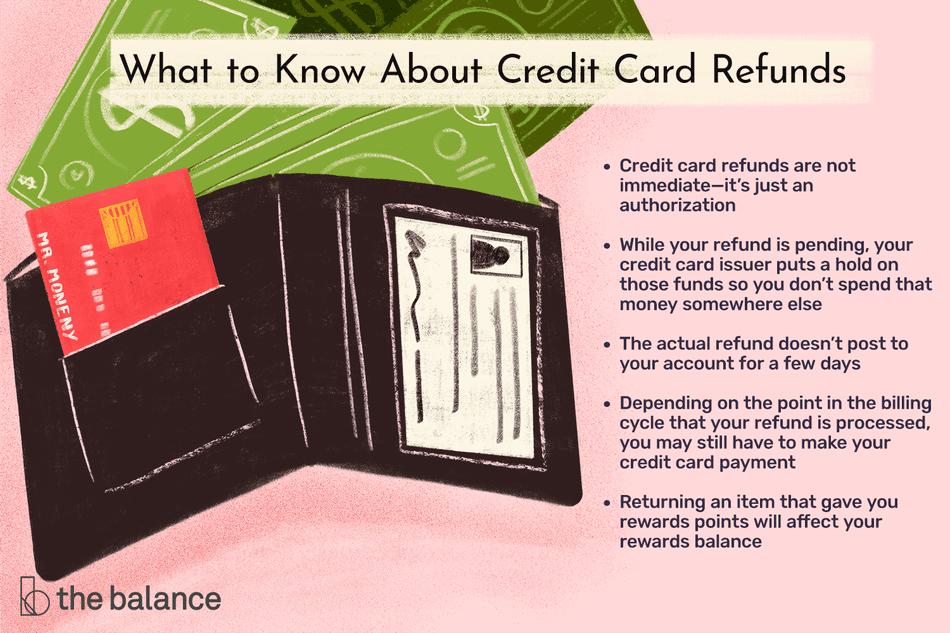 "Image shows a wallet with cash, a credit card, and a generic ID inside. Text reads: ""What to know about credit card refunds: credit card refunds are not immediate—it's just an authorization; while your refund is pending; your credit card issuer puts a hold on those funds so you don't spend that money somewhere else; the actual refund doesn't post to your account for a few days; depending on the point in the billing cycle that your refund is processed, you may still have to make your credit card payment; returning an item that gave you rewards points will affect your rewards balance"""