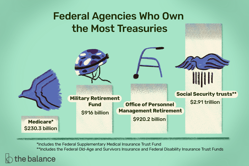 federal agencies who own the most treasuries: Medicare, Military Retirement Fund, Office of Personnel Management Retirement, and Social Security trusts