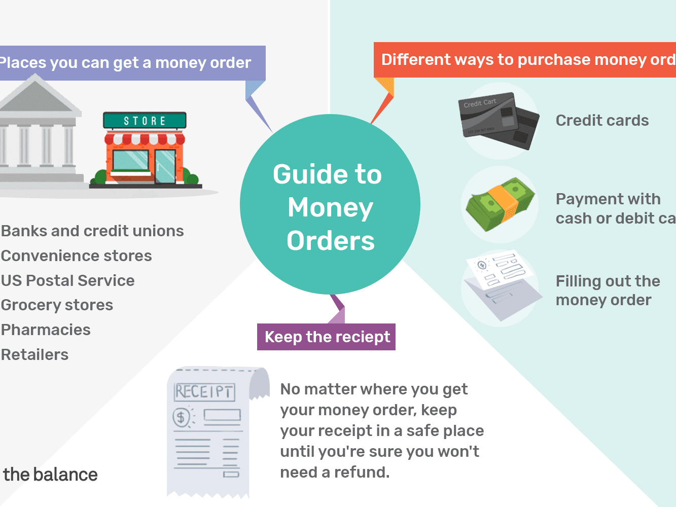 Where to Get a Money Order: Tips for Buying