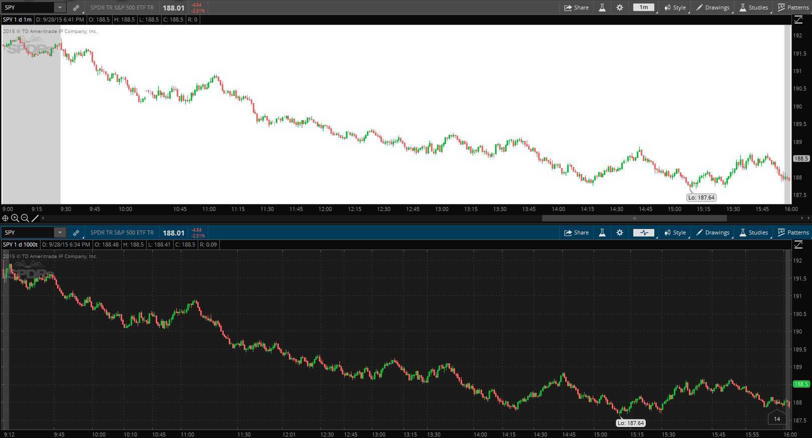 Tick Chart vs. One-Minute Chart for Day Trading