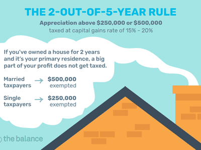 the 2-out-of-5-year rule: appreciation above $250,000 or $500,000 taxed at capital gains rate of 15% - 20%