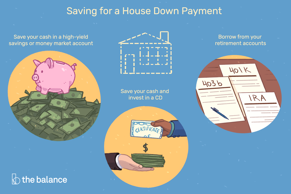 "Text reads: ""saving for a house down payment: Save your cash in a high-yield savings or money market account, save your cash and invest in a CD, borrow from your retirement accounts"""