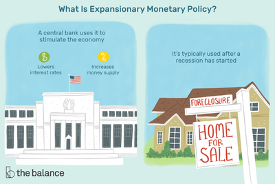 This illustration shows what is expansionary policy, including that a central bank uses it to stimulate the economy such as lowering interest rates and increasing money supply, and that it's typically used after a recession has started.