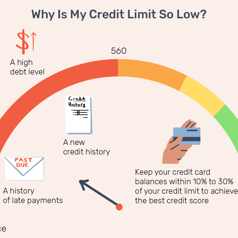 Credit Limits: What Are They?