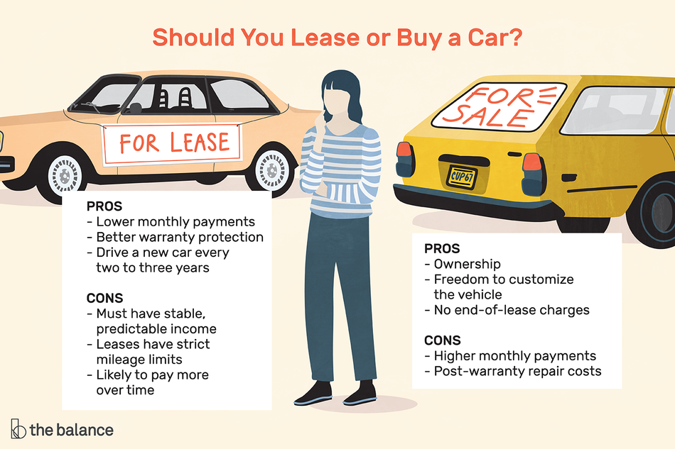Illustration showing the pros and cons of buying vs. leasing a car
