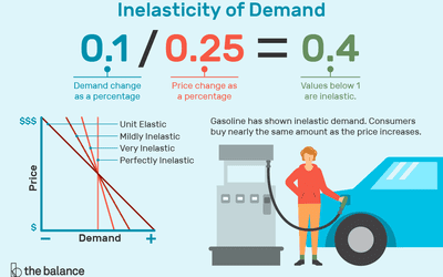 Law of Demand: Definition, Explained, Examples
