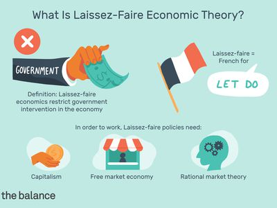 This illustration answers What Is Laissez-faire economic theory, including