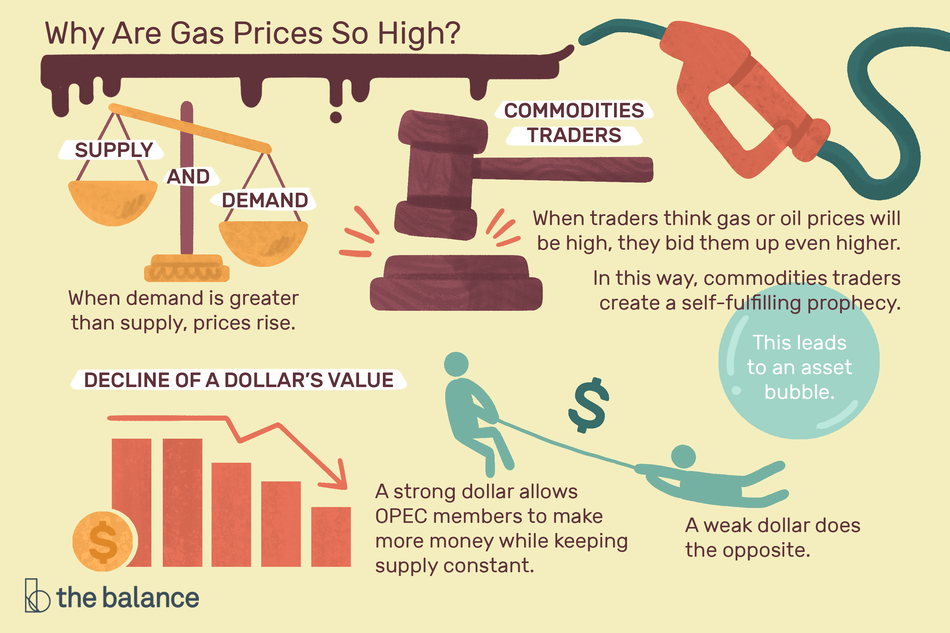 why are gas prices so high? supply and demand, commodities trading and decline of a dollar's value