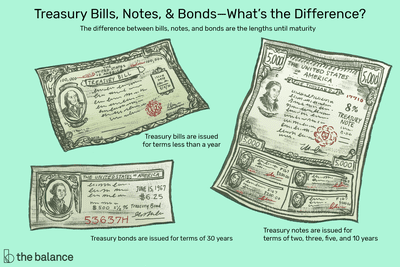 Treasury Bills Notes and Bonds: Definition, How to Buy